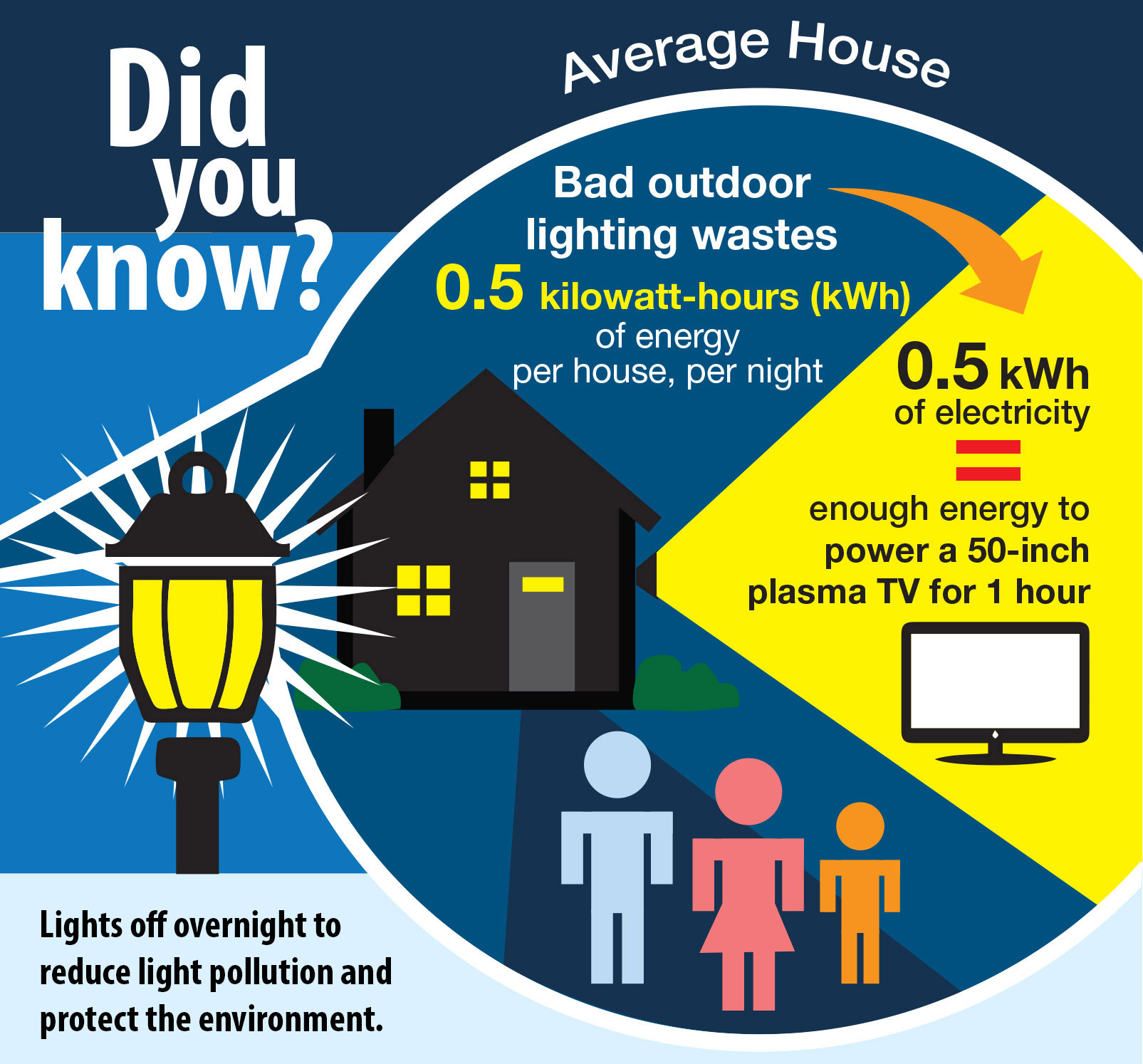 Waterloo region led street lights conversion visibledark for Energy efficiency facts