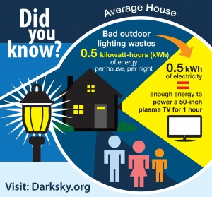 energy waste and light pollution