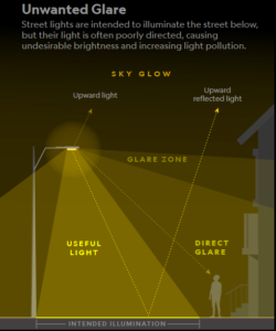 light pollution glare light trespass example