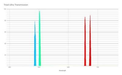 50min-IC1396-triad_quadband_ultra-filter transmission line graph