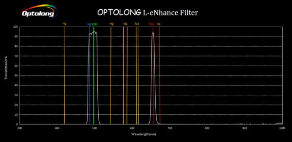 optolong l-enhance filter light transmission curve graph